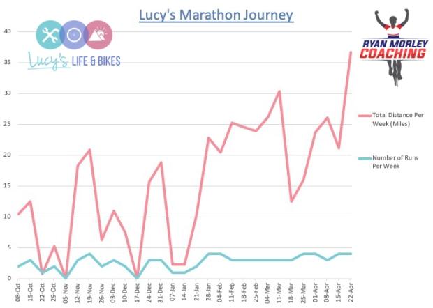 Lucys Marathon